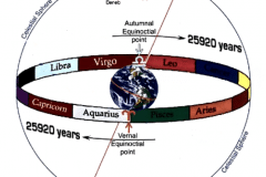 12-4a-Precession-Of-The-Equinoxes_Charts-Drawings-Graphs