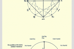 12-7-Astronomical-Astrological-Realtionships_Charts-Drawings-Graphs